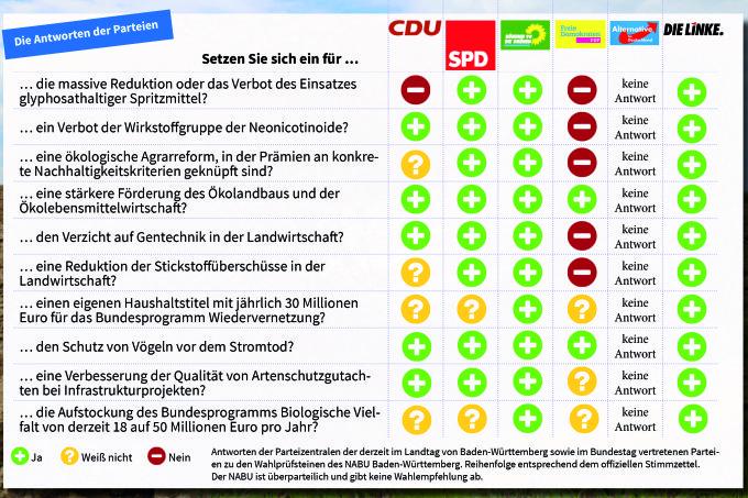 Wahlprüfsteine: Antworten der Parteien. - Quelle: NABU BW